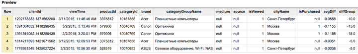 Basic example of BigQuery report